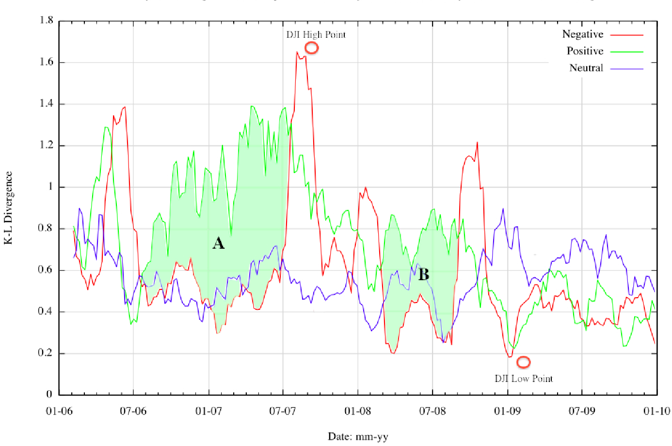 Figure 2 for Mining the Web for the Voice of the Herd to Track Stock Market Bubbles