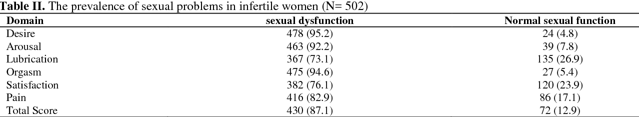 Ideal body statistics female sexual dysfunction