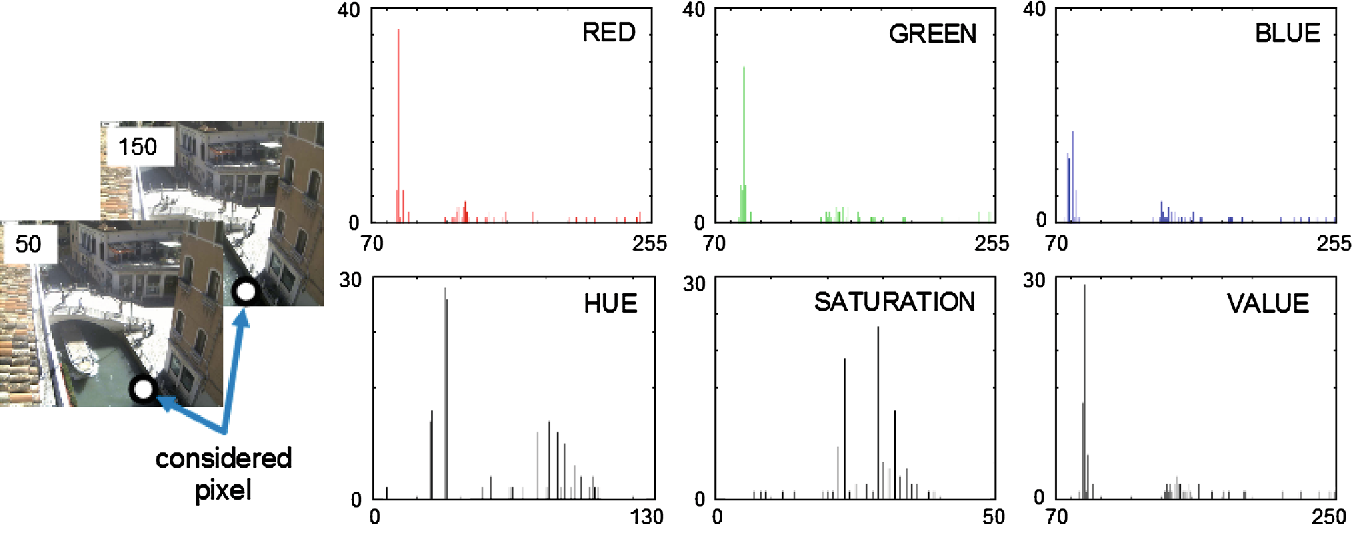 Fig. 3 RGB and HSV values of a pixel (white dot) from frame 50 to frame 150 of sequence 1 from the MAR dataset [19]. The x-axis represents the color component values, while on the y-axis the number of occurrences are reported. HSV values are scaled to fit to [0, 255]