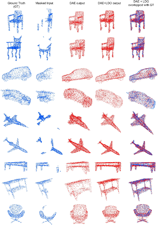 Figure 4 for High Fidelity Semantic Shape Completion for Point Clouds using Latent Optimization