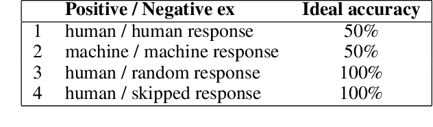 Figure 3 for Re-evaluating ADEM: A Deeper Look at Scoring Dialogue Responses