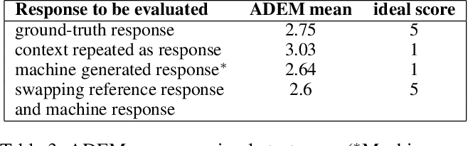 Figure 4 for Re-evaluating ADEM: A Deeper Look at Scoring Dialogue Responses