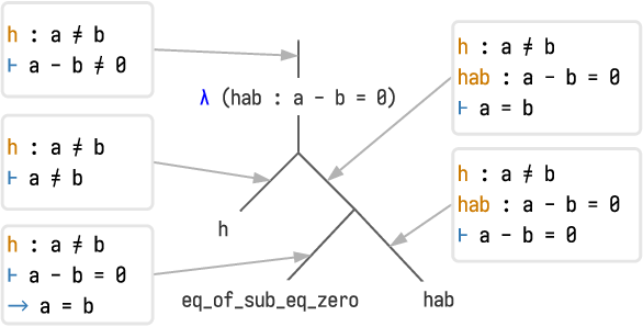 Figure 1 for Proof Artifact Co-training for Theorem Proving with Language Models