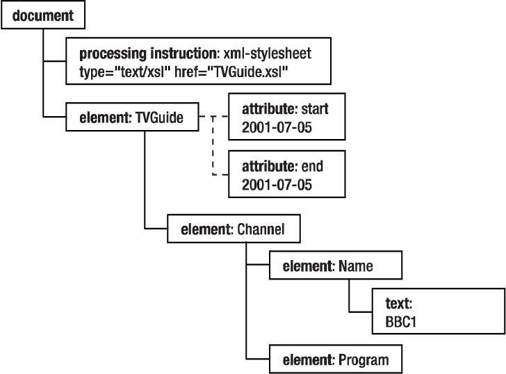 Figure 3-12 from Beginning XSLT 2 0: From Novice to Professional