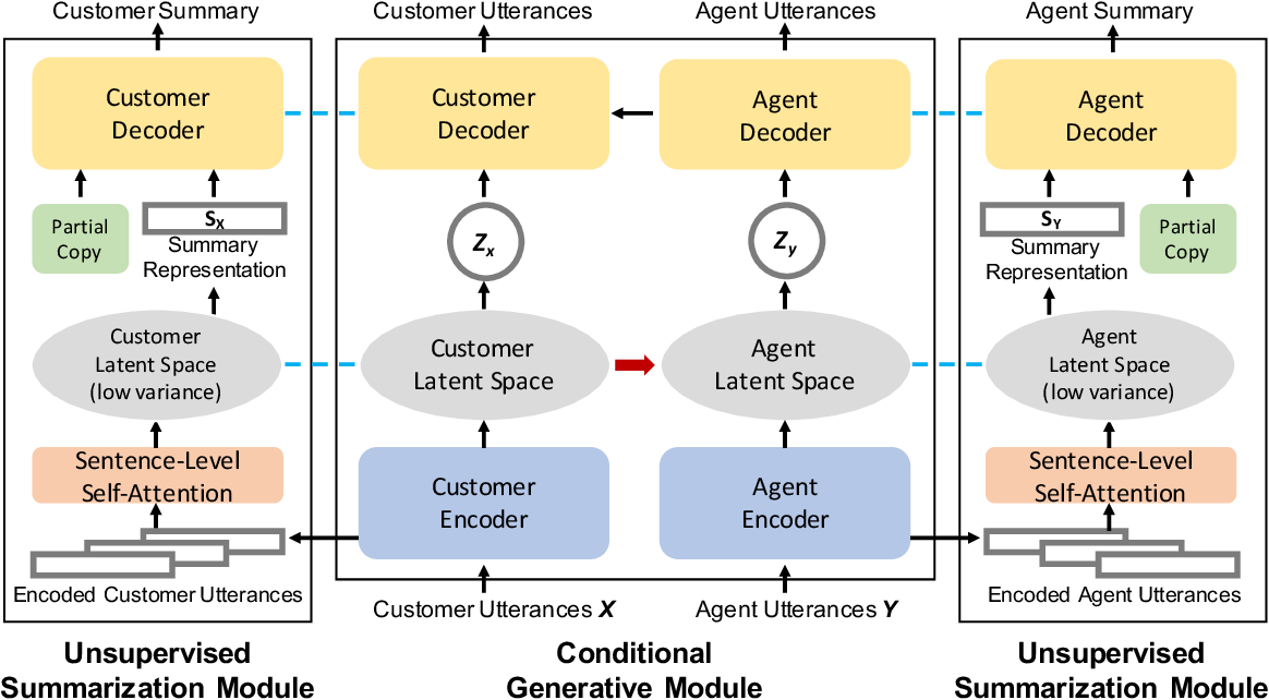 Figure 2 for Unsupervised Abstractive Dialogue Summarization for Tete-a-Tetes
