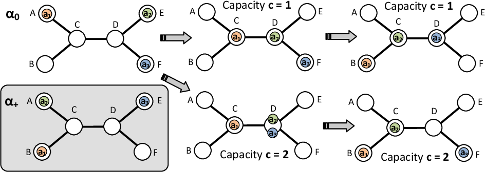 Figure 1 for Multi-Agent Path Finding with Capacity Constraints