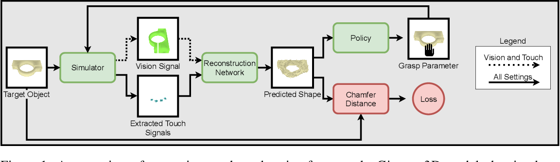 Figure 1 for Active 3D Shape Reconstruction from Vision and Touch
