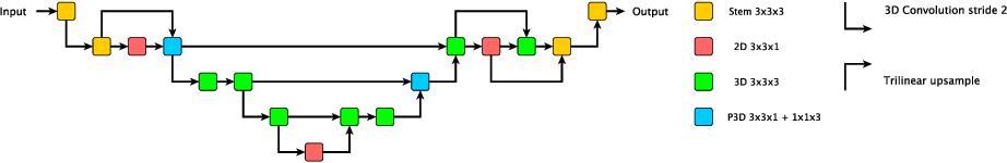 Figure 3 for Automated Pancreas Segmentation Using Multi-institutional Collaborative Deep Learning