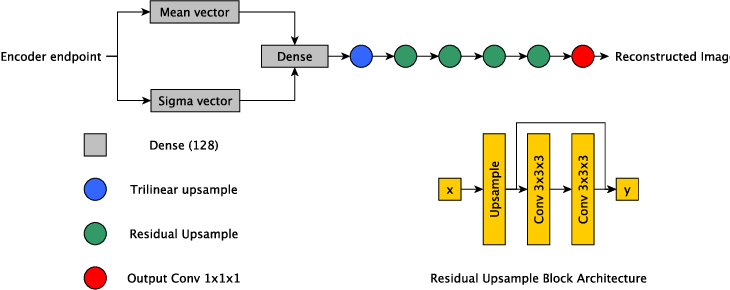 Figure 4 for Automated Pancreas Segmentation Using Multi-institutional Collaborative Deep Learning