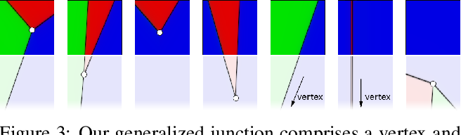 Figure 2 for Field of Junctions