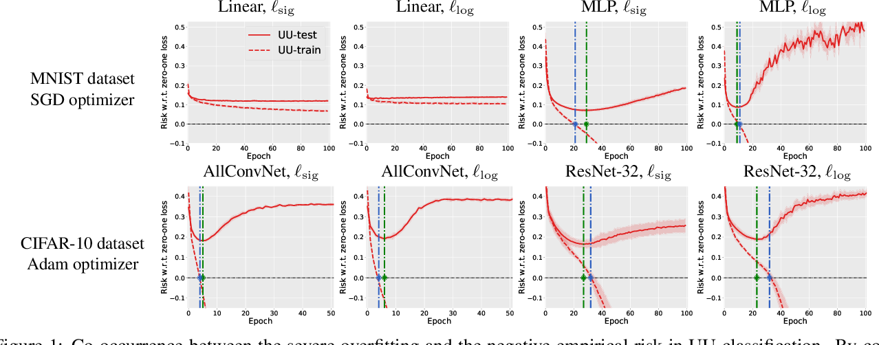 Figure 1 for Mitigating Overfitting in Supervised Classification from Two Unlabeled Datasets: A Consistent Risk Correction Approach