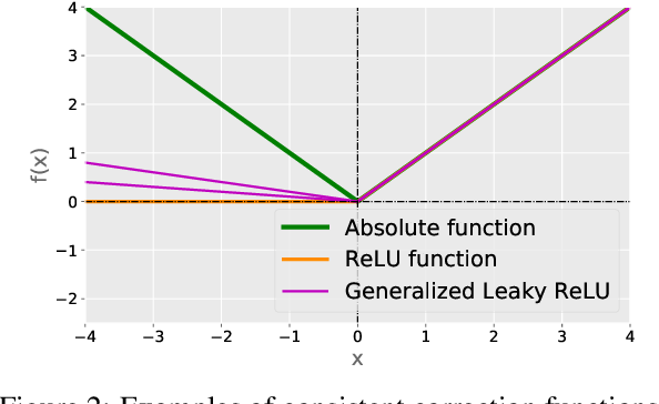 Figure 3 for Mitigating Overfitting in Supervised Classification from Two Unlabeled Datasets: A Consistent Risk Correction Approach