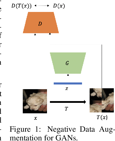 Figure 1 for Negative Data Augmentation
