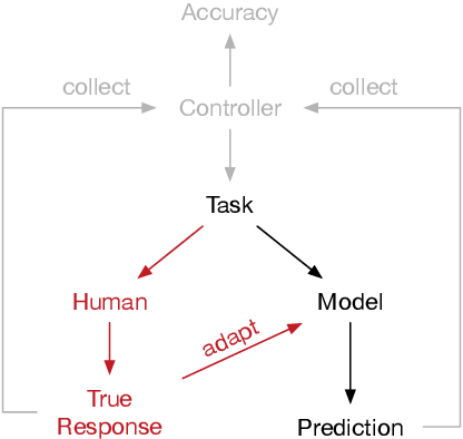 Figure 1 for Uncovering the Data-Related Limits of Human Reasoning Research: An Analysis based on Recommender Systems