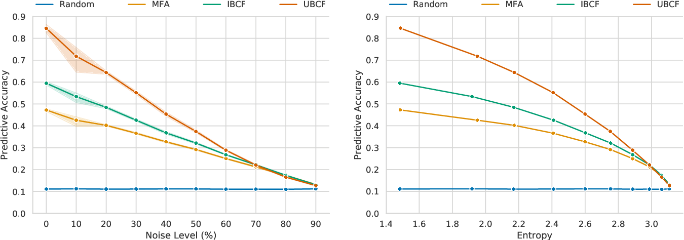 Figure 4 for Uncovering the Data-Related Limits of Human Reasoning Research: An Analysis based on Recommender Systems