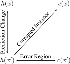 Figure 2 for Adversarial Risk and Robustness: General Definitions and Implications for the Uniform Distribution