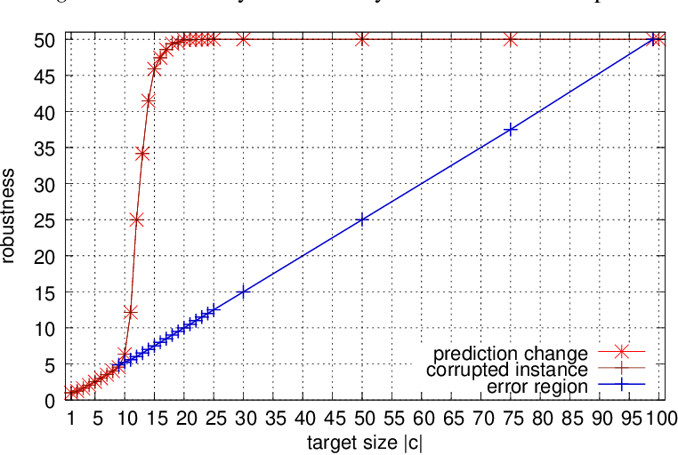 Figure 3 for Adversarial Risk and Robustness: General Definitions and Implications for the Uniform Distribution