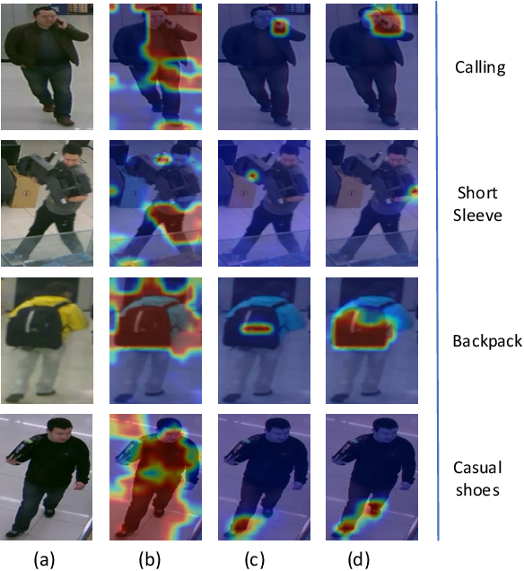 Figure 1 for Deep Template Matching for Pedestrian Attribute Recognition with the Auxiliary Supervision of Attribute-wise Keypoints