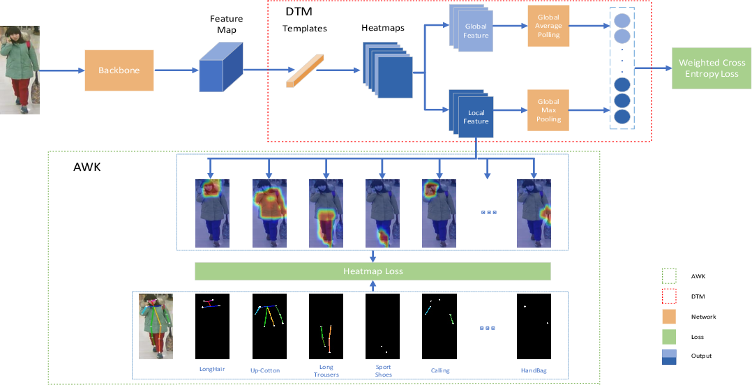 Figure 3 for Deep Template Matching for Pedestrian Attribute Recognition with the Auxiliary Supervision of Attribute-wise Keypoints