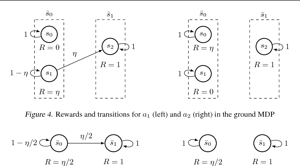 Figure 4 for Approximate Exploration through State Abstraction