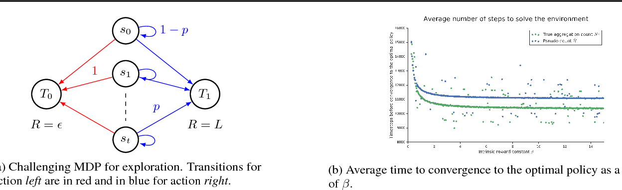 Figure 1 for Approximate Exploration through State Abstraction