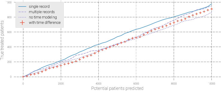 Figure 3 for Modeling Treatment Delays for Patients using Feature Label Pairs in a Time Series