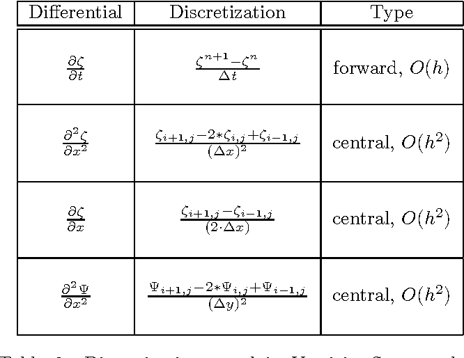 Table 2 from Solution to two-dimensional Incompressible