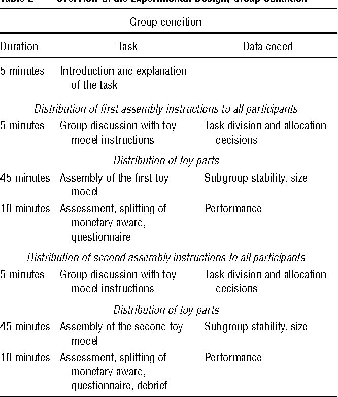 Object Salience In The Division Of Labor Experimental Evidence