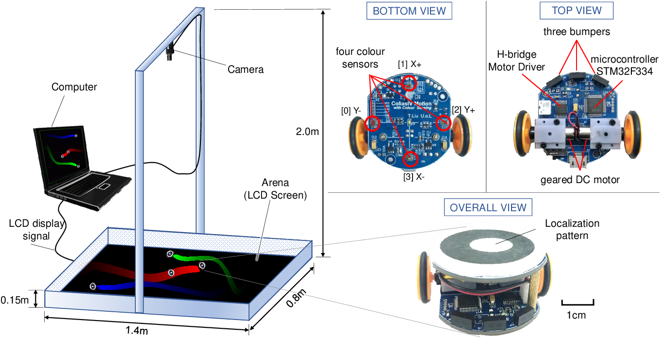 Figure 1 for ColCOS$Φ$: A Multiple Pheromone Communication System for Swarm Robotics and Social Insects Research