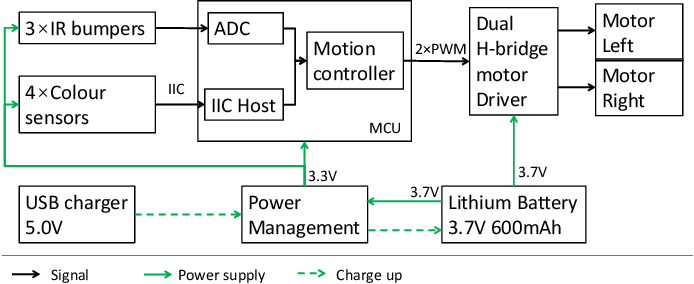 Figure 2 for ColCOS$Φ$: A Multiple Pheromone Communication System for Swarm Robotics and Social Insects Research