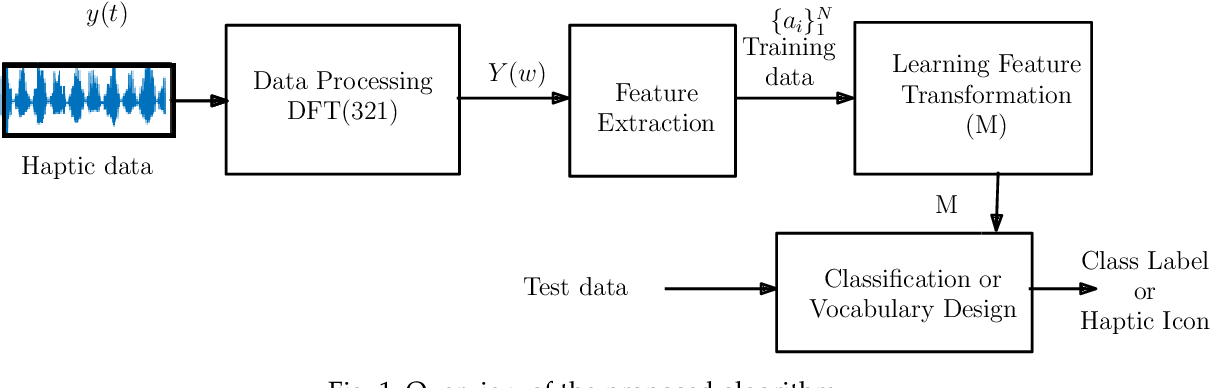Figure 1 for Boosted Semantic Embedding based Discriminative Feature Generation for Texture Analysis