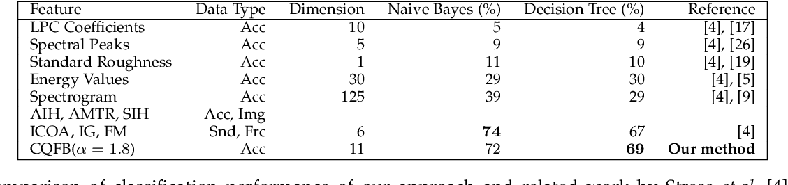 Figure 4 for Boosted Semantic Embedding based Discriminative Feature Generation for Texture Analysis