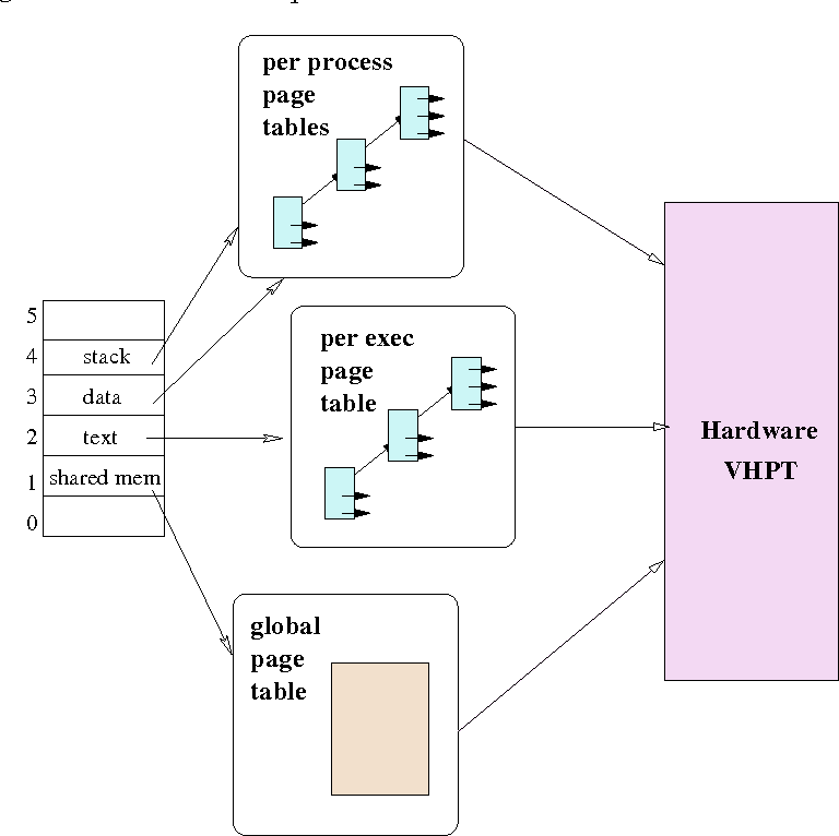 Enhancing IA-64 Memory Management - Semantic Scholar