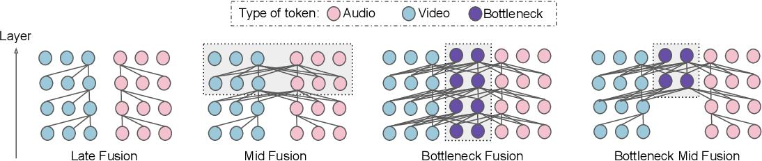 Figure 1 for Attention Bottlenecks for Multimodal Fusion