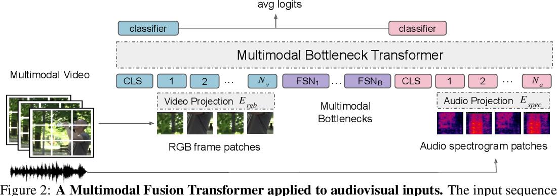 Figure 3 for Attention Bottlenecks for Multimodal Fusion