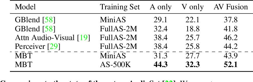 Figure 2 for Attention Bottlenecks for Multimodal Fusion