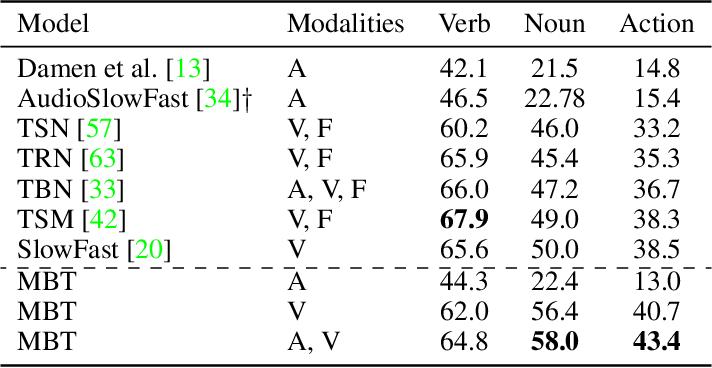 Figure 4 for Attention Bottlenecks for Multimodal Fusion