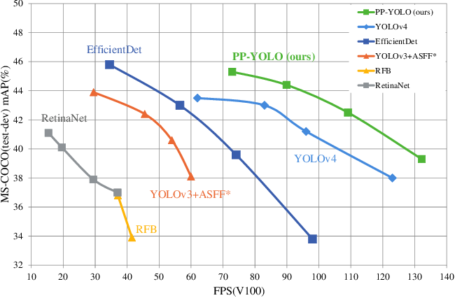 Figure 1 for PP-YOLO: An Effective and Efficient Implementation of Object Detector
