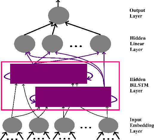 Figure 2 for Word2Vec: Optimal Hyper-Parameters and Their Impact on NLP Downstream Tasks