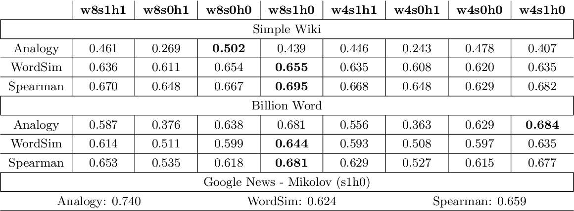 Figure 4 for Word2Vec: Optimal Hyper-Parameters and Their Impact on NLP Downstream Tasks