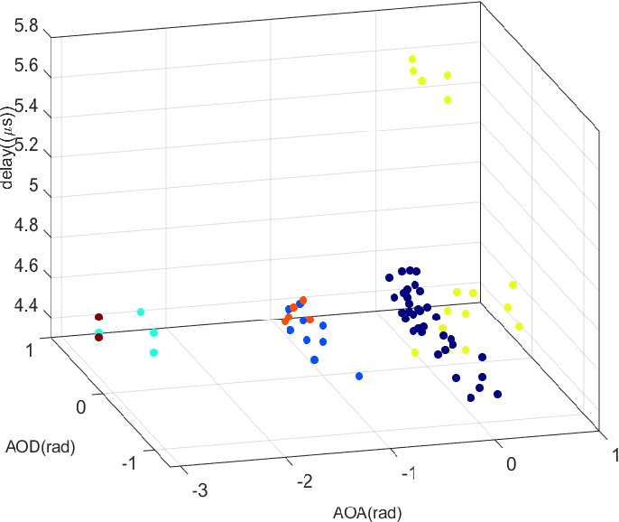 Figure 2 for Mobile big data analysis with machine learning