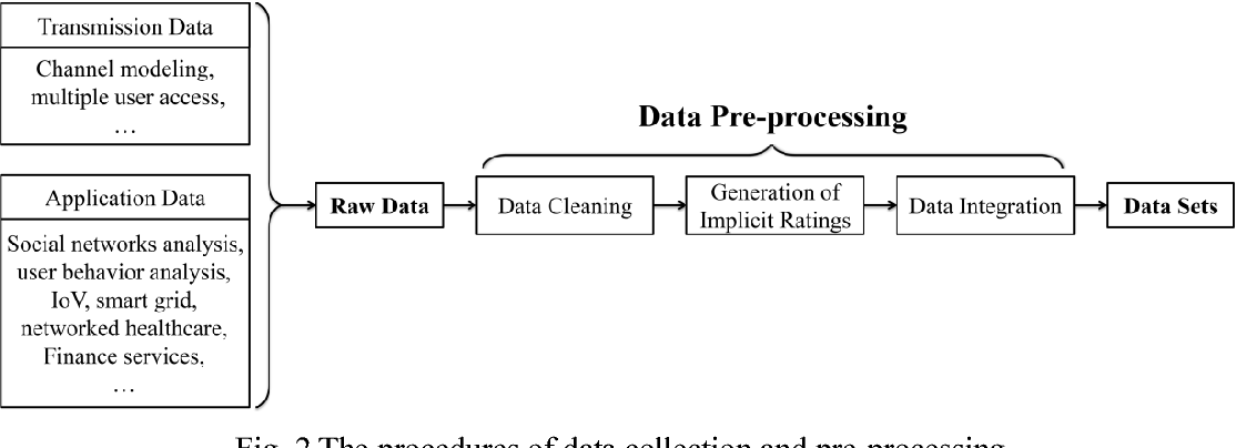 Figure 1 for Mobile big data analysis with machine learning