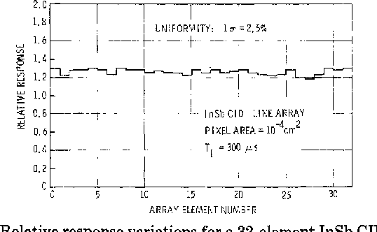 Fig. 3. Relative response variations for a 32-element InSb CID array.