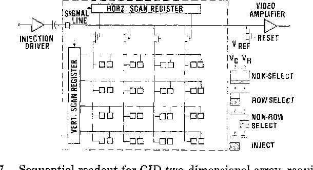 Fig. 7. Sequential readout for CID two-dimensional array, requiring proper charge transfer operation.