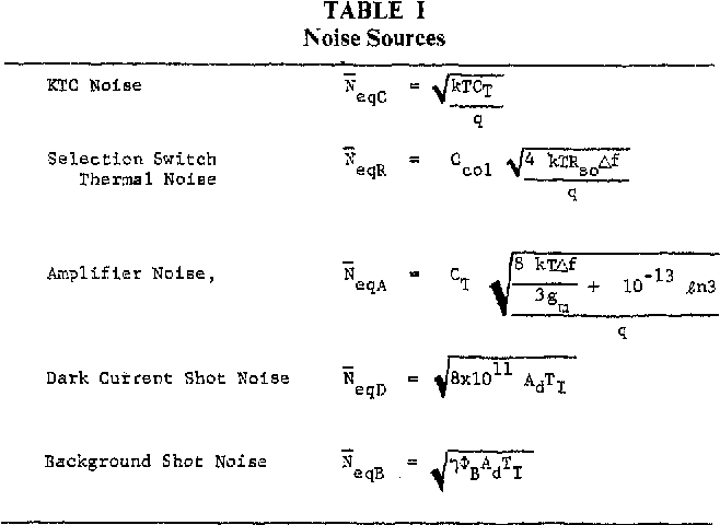 TABLE I Noise Sources