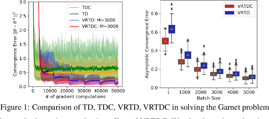 Figure 1 for Variance-Reduced Off-Policy TDC Learning: Non-Asymptotic Convergence Analysis