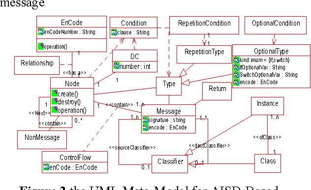 Figure 2 from towards the reverse engineer of uml20 sequence figure 2 ccuart Image collections