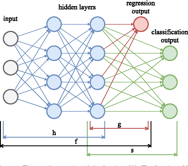 Figure 1 for Improving the Performance of Neural Networks in Regression Tasks Using Drawering
