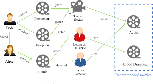 Figure 1 for A Survey on Knowledge Graph-Based Recommender Systems