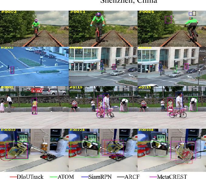 Figure 1 for Accurate Bounding-box Regression with Distance-IoU Loss for Visual Tracking